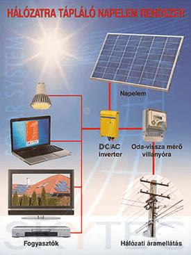 hálózatra-tápláló-napelemes-rendszer