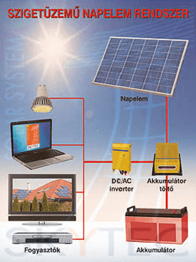 szigetüzemű_napelemes_rendszer